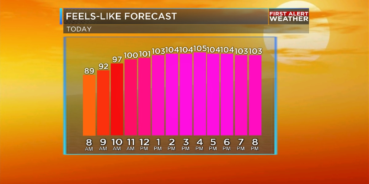Unrelenting heat this weekend for the ArkLaTex