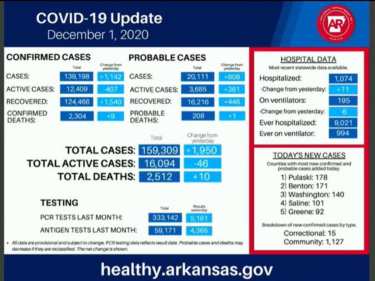 Arkansas sees new record for hospitalizations at 1,074