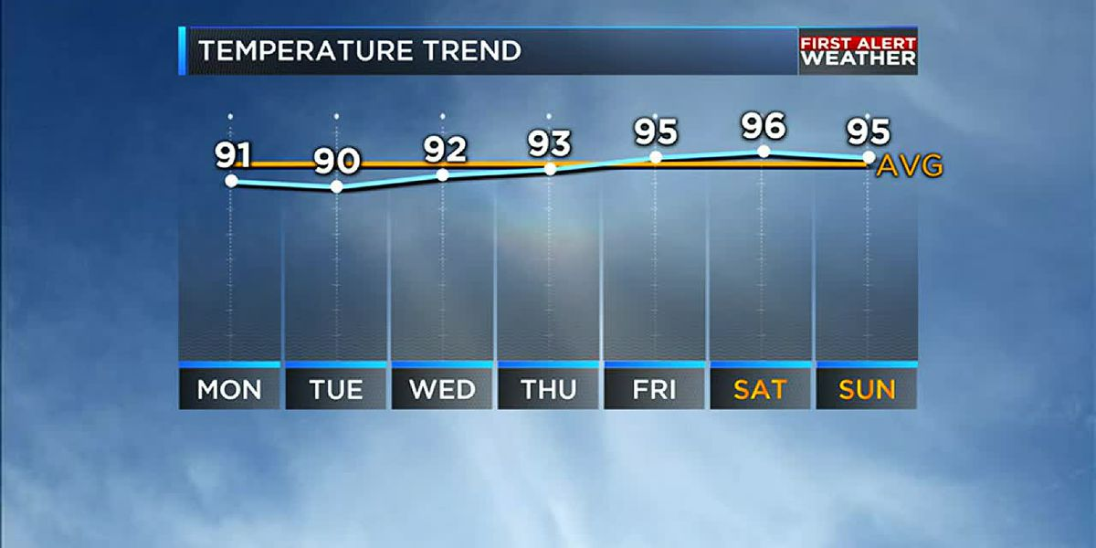 Heat and humidity rise this week