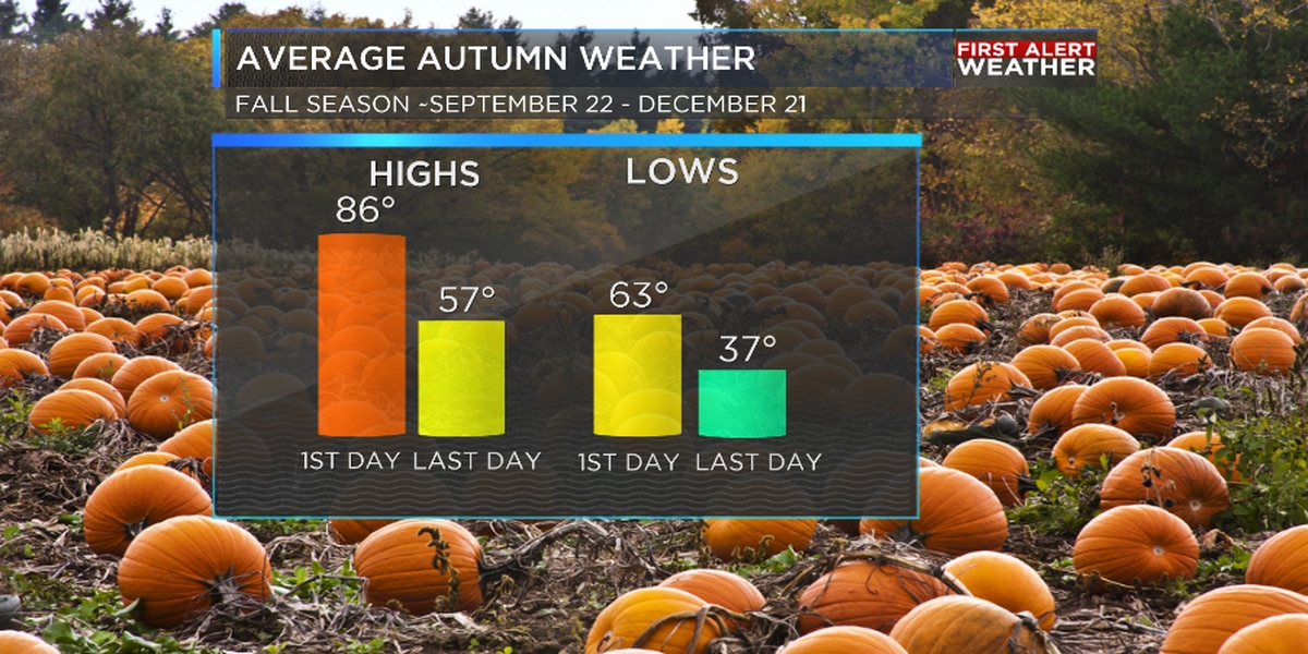 It's officially fall! Here's what you need to know about the changes ahead in our weather