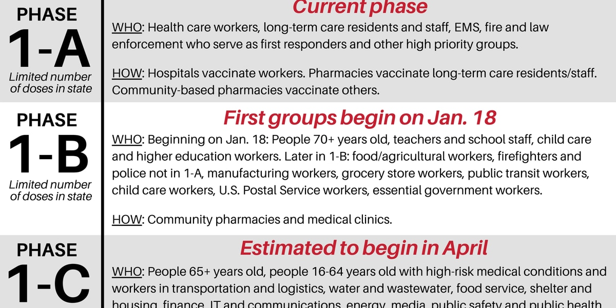 Ark. Dept. of Health: People 70+ can get COVID-19 vaccine starting Jan. 18