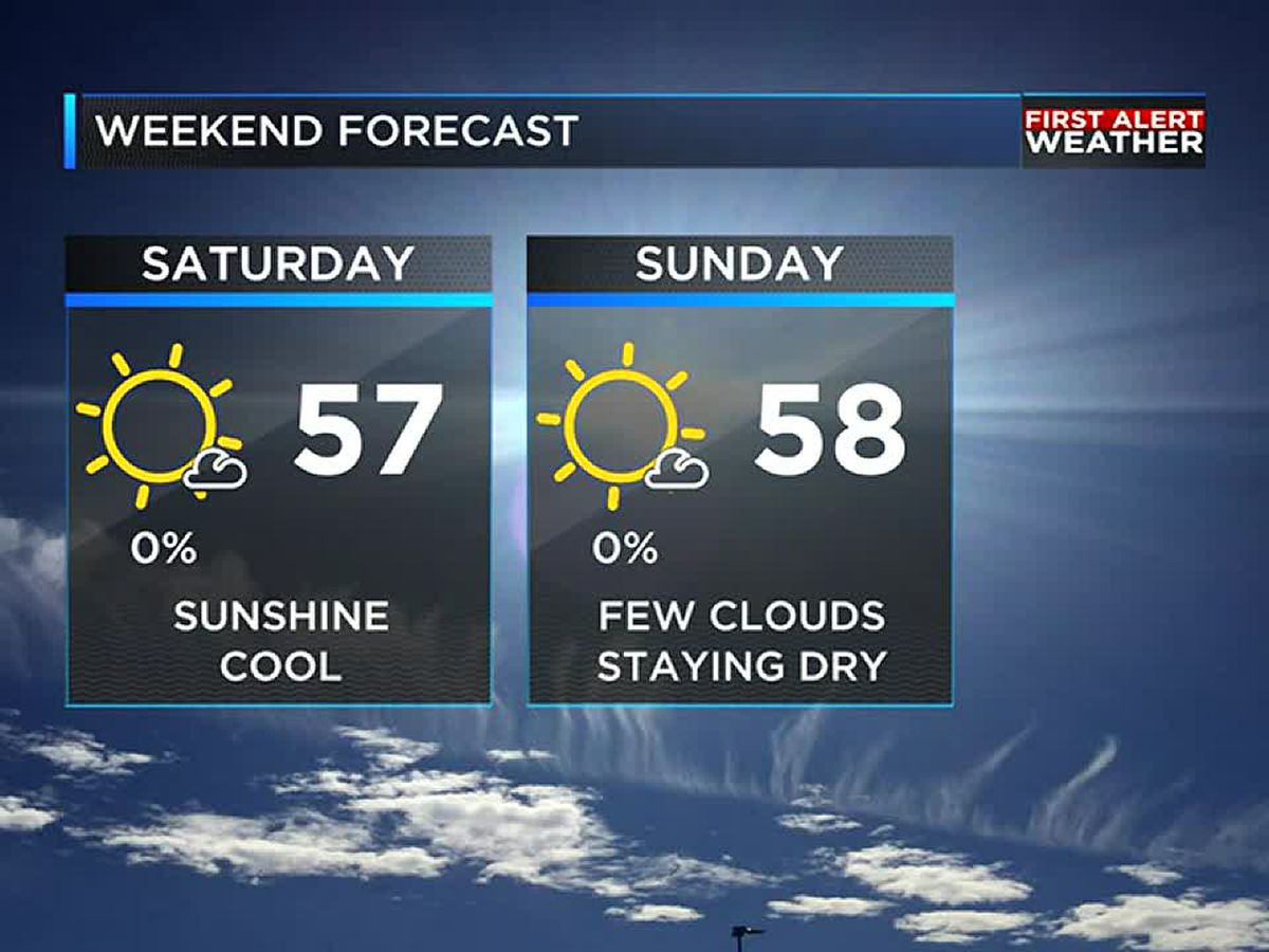 Great weather returns later this week