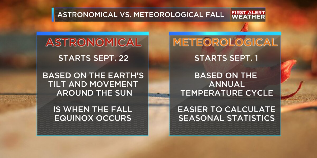 Weather or Not: Meteorological vs. Astronomical Fall