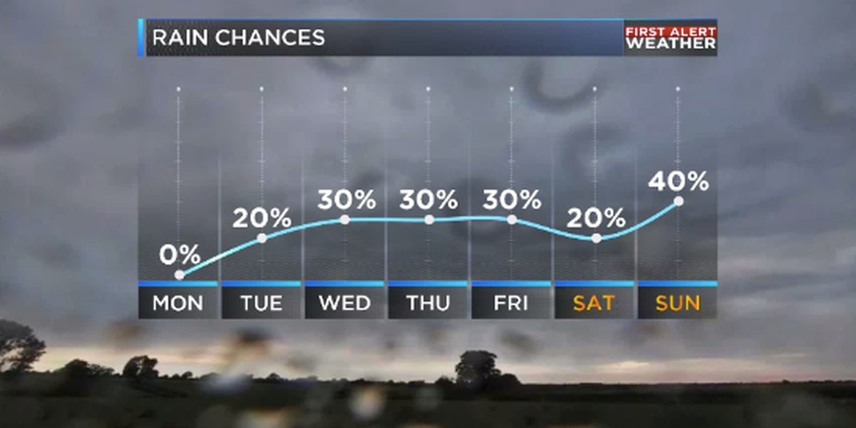 Unsettled weather pattern second half of week