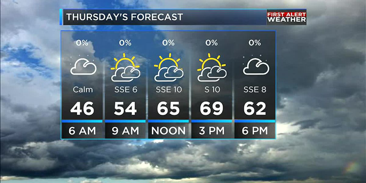 Clouds increase to end the week with rain on its way