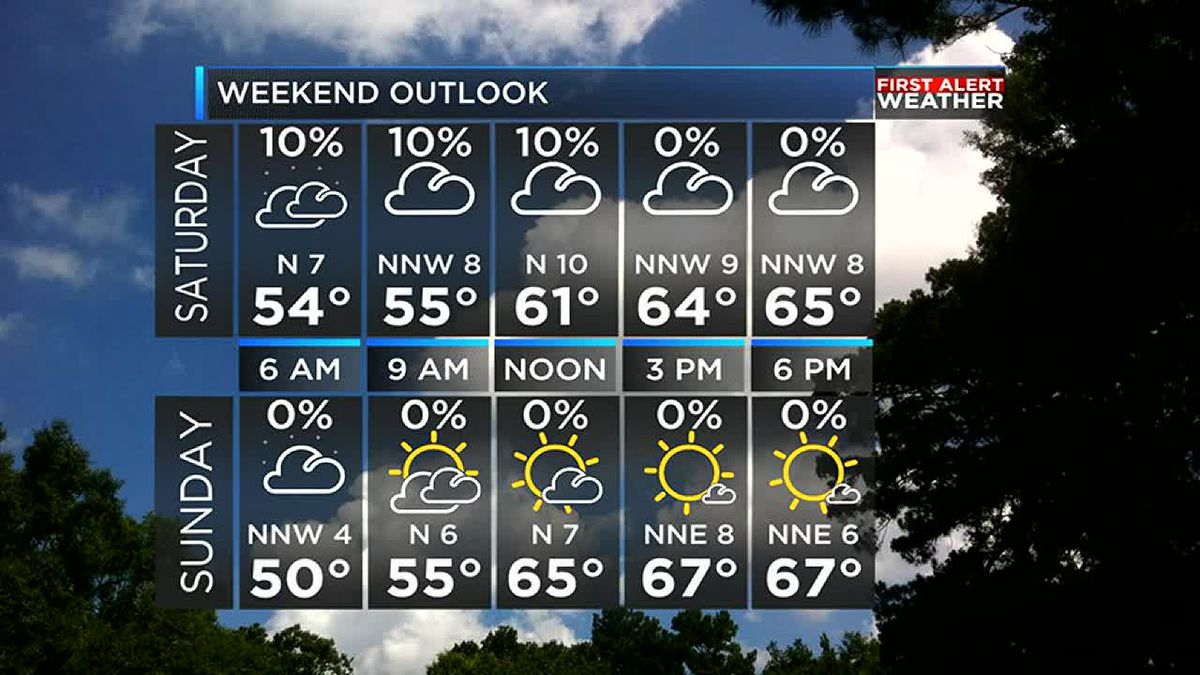 Rain comes to an end just in time for the weekend