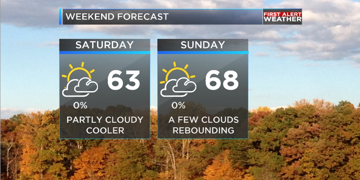 Scattered showers this morning followed by tranquil weekend