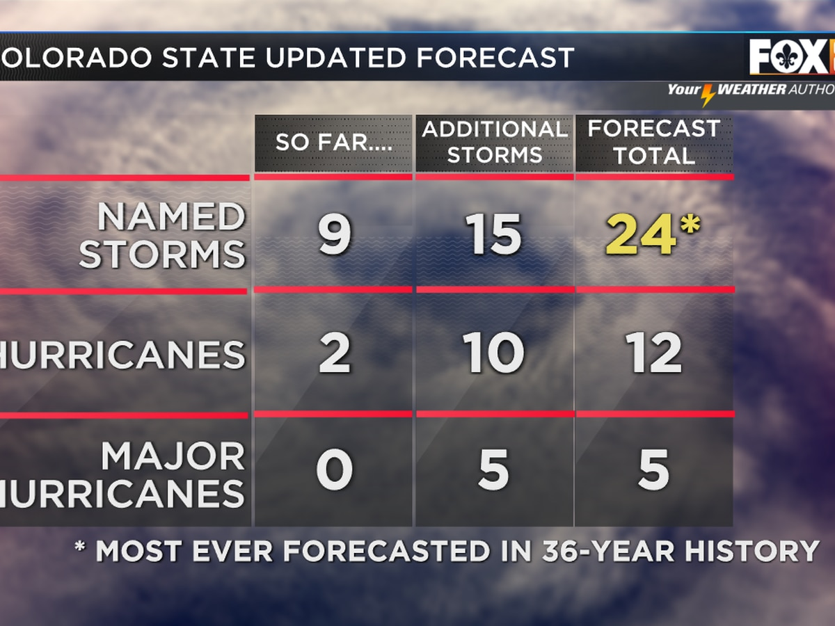 Hyperactive hurricane season to continue; 24 named storms possible