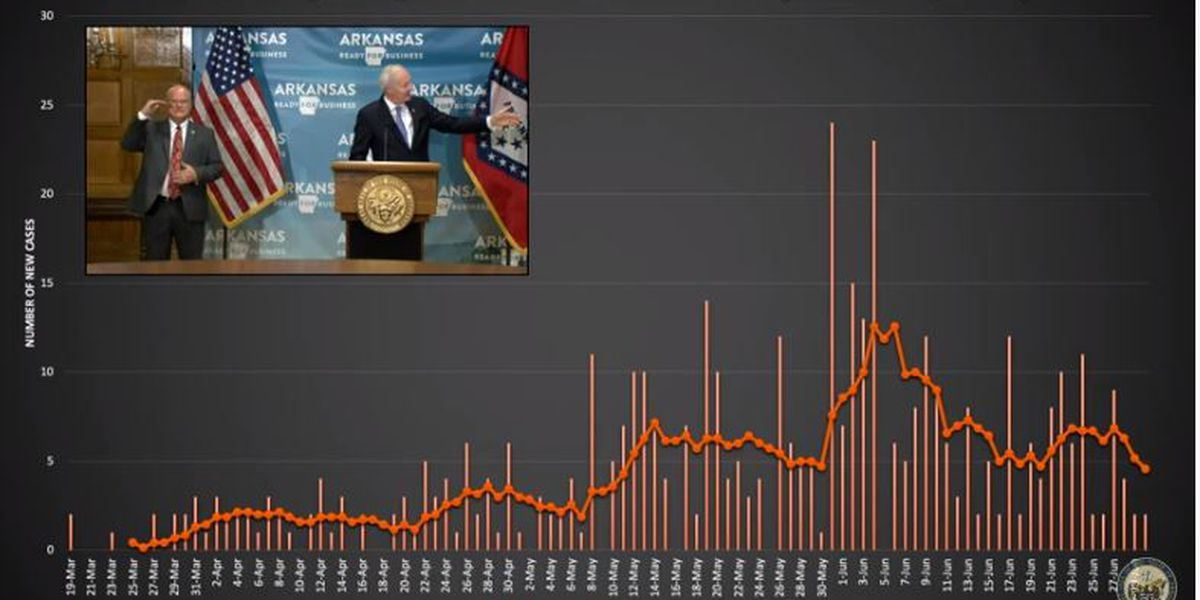 Craighead Co. seven-day rolling average trending down, Gov. says