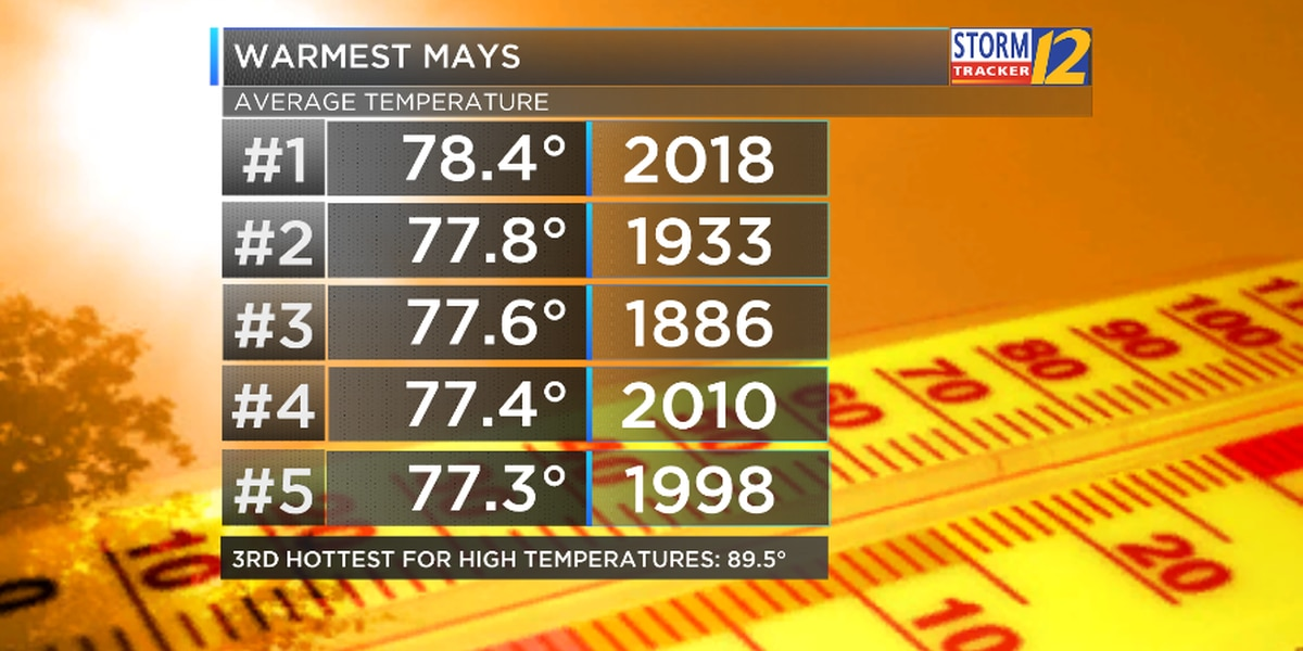 Multiple weather records set in May