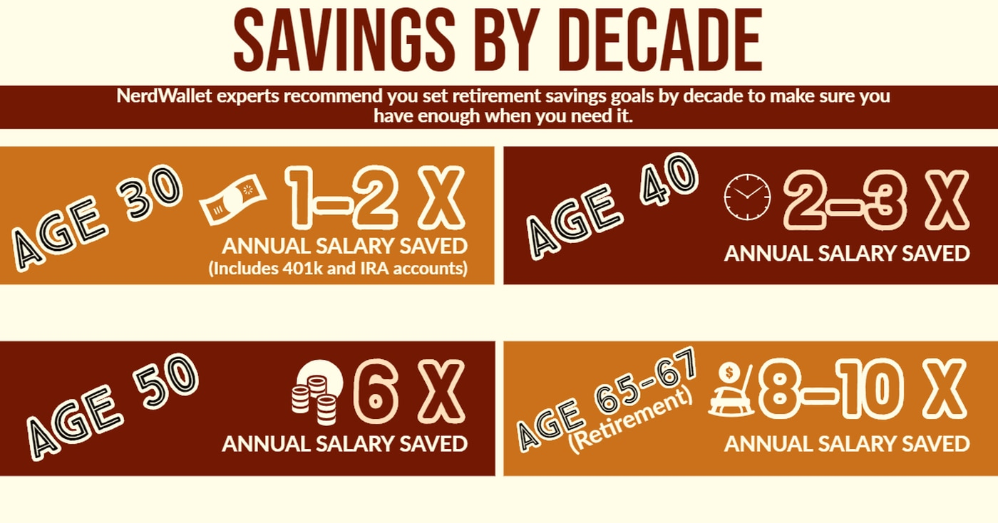 Watching Your Wallet: Decade-by-decade, experts help you save for