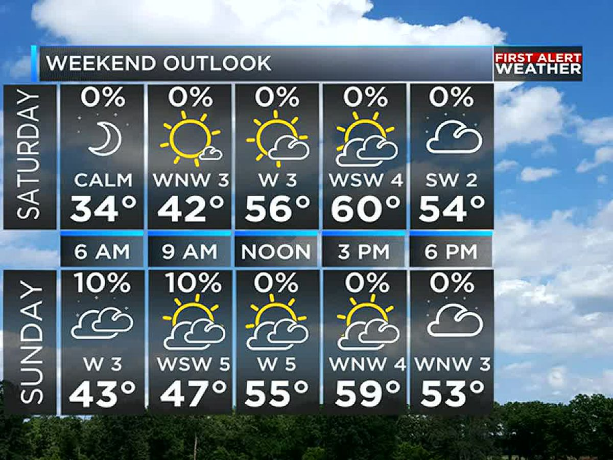 Cold overnight with a nice weekend