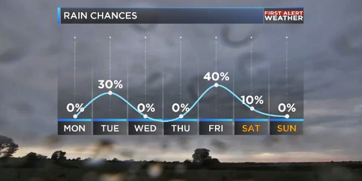 Two cold fronts on the way for ArkLaTex