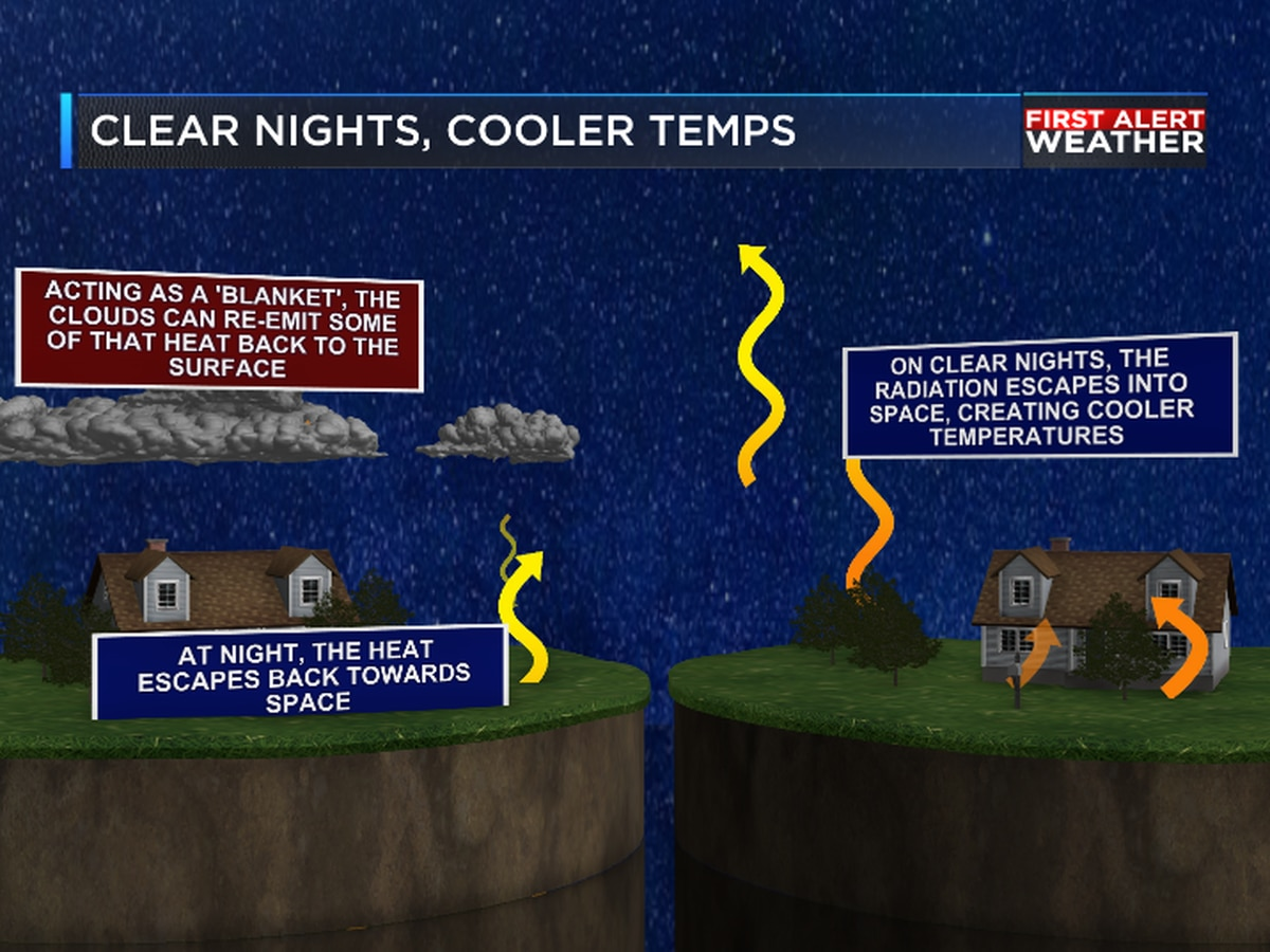 How are clouds effecting night time temperatures