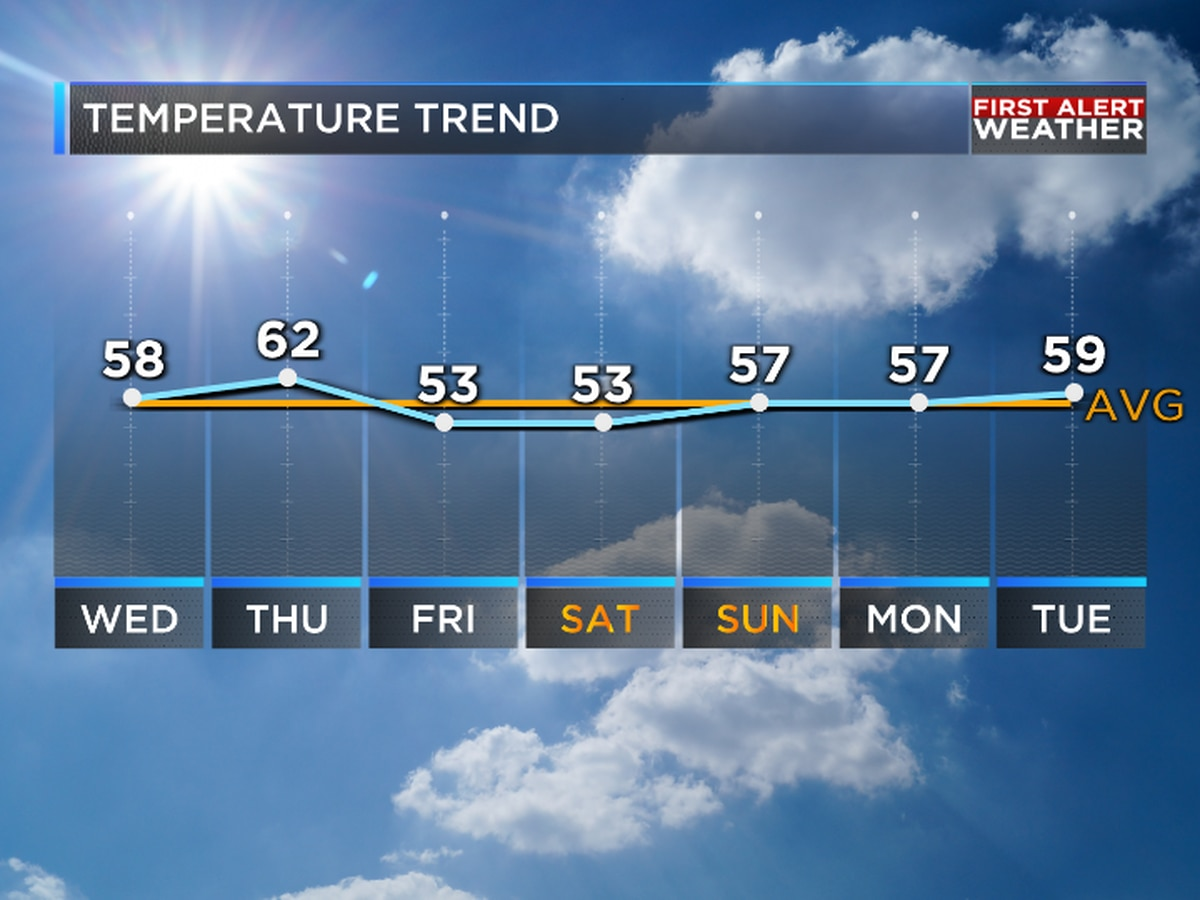 Drier and warmer weather ahead for ArkLaTex