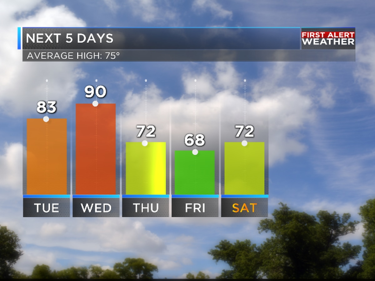 Possible record heat followed by major cooldown