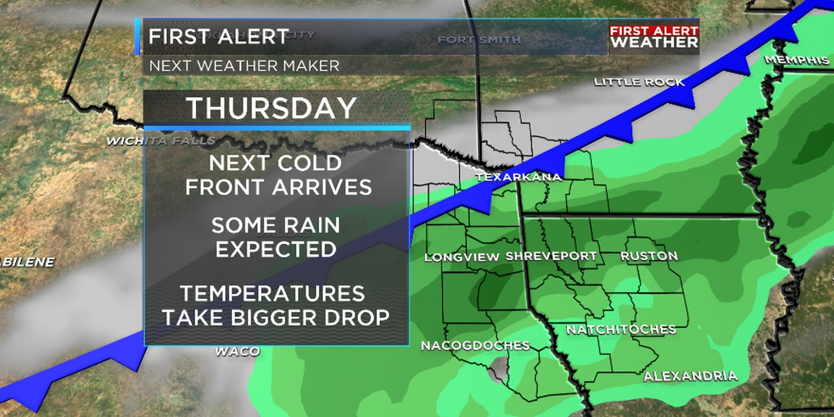 Another cold front rolls through Thursday