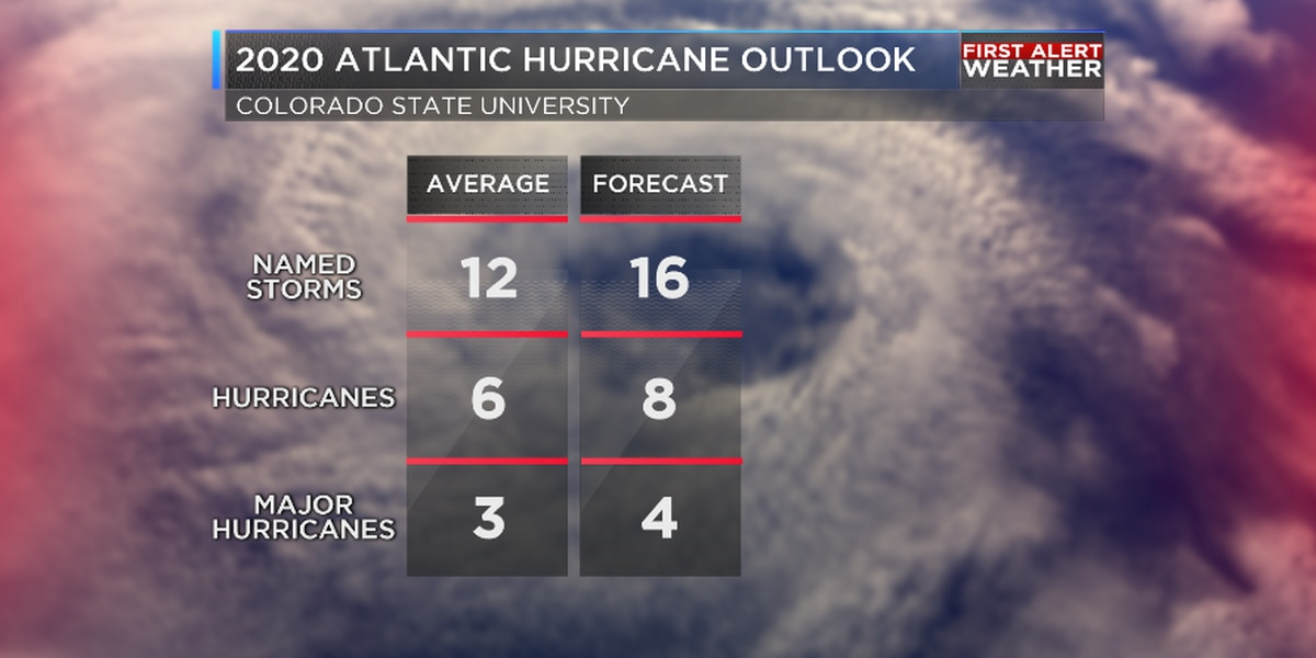 Early forecasts point to 'above average' Atlantic hurricane season ahead