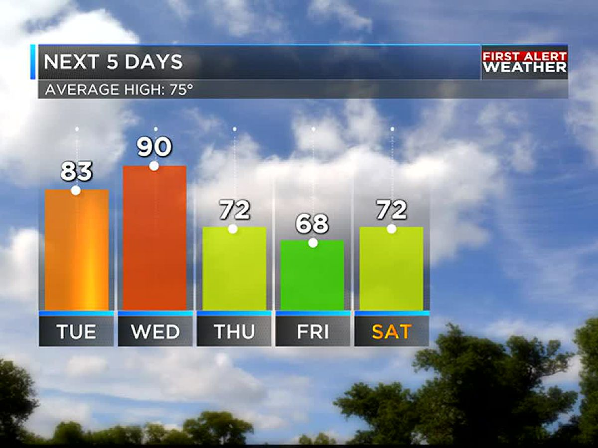 A few showers and record heat expected this week