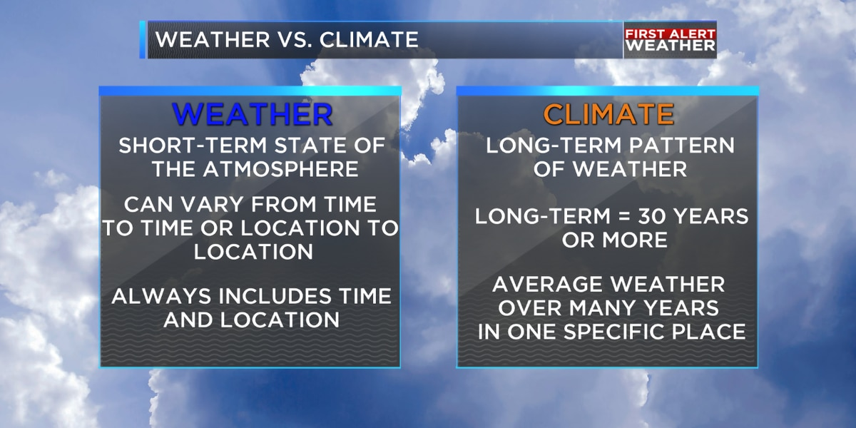 Weather or Not: Weather vs. Climate