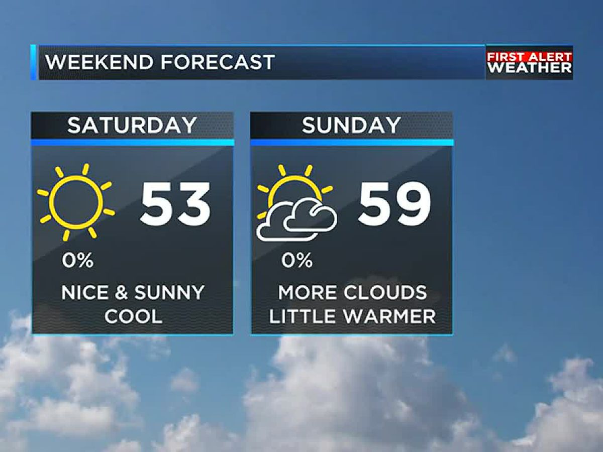 Blustery Friday and a beautiful weekend