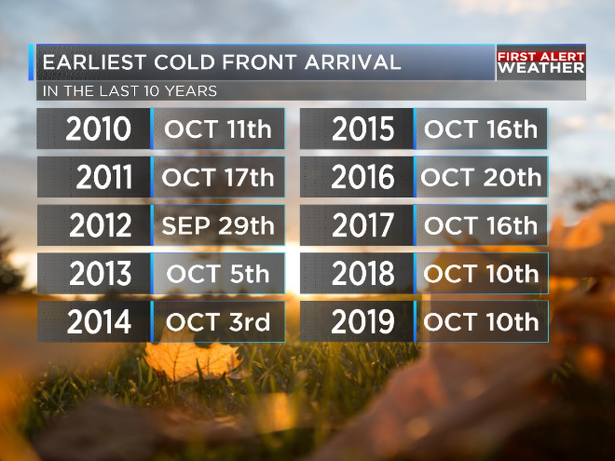 Earliest arrival of the first Fall cold front