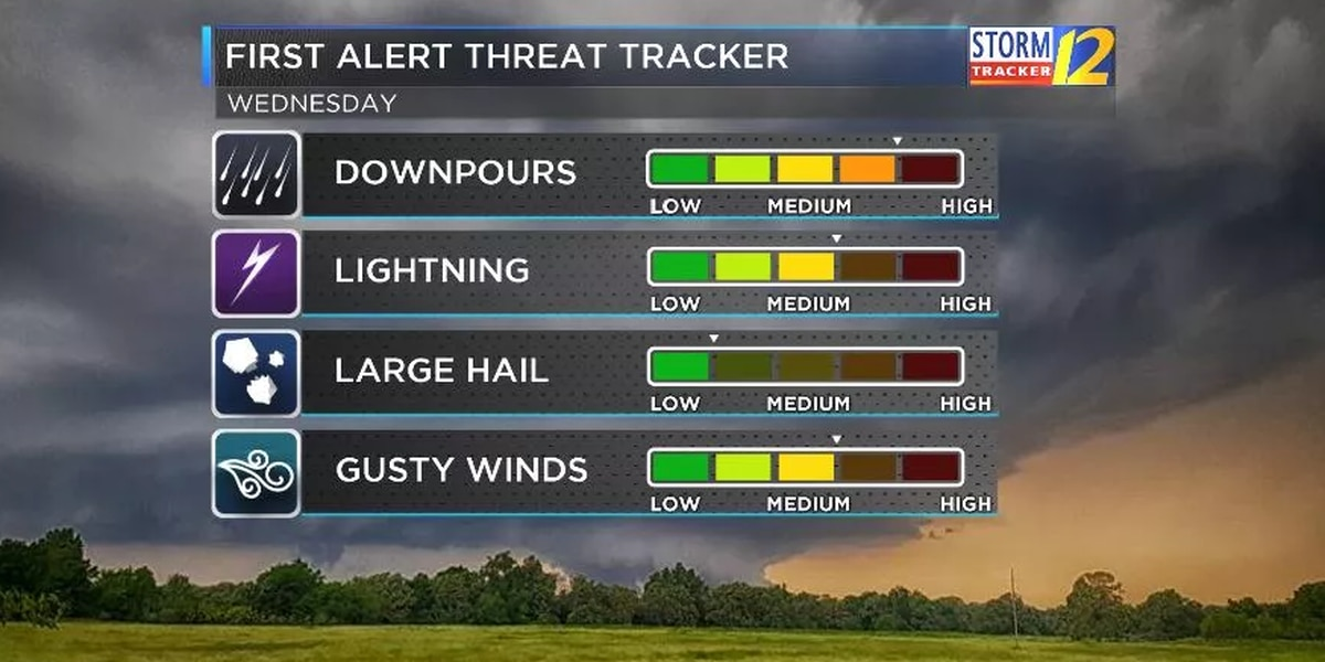 FIRST ALERT: Few storms today, more heat by the weekend