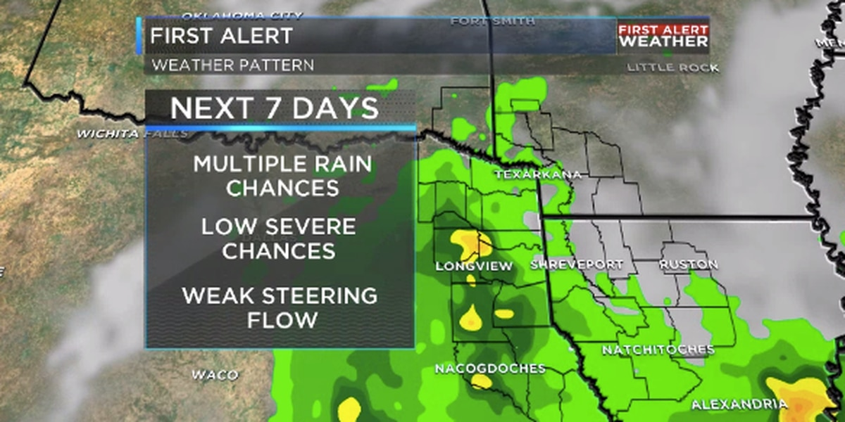 Unsettled weather pattern continues for ArkLaTex