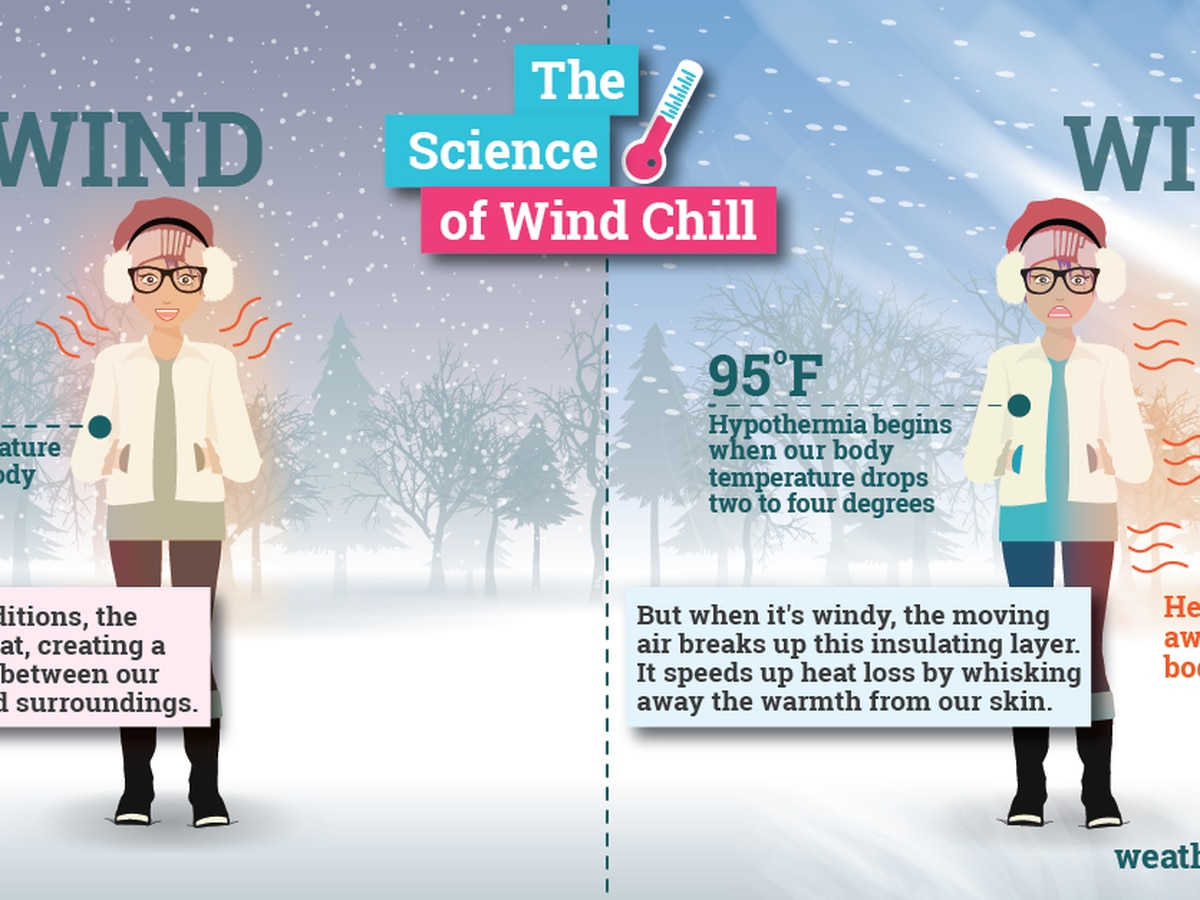 Weather or Not: What is wind chill?