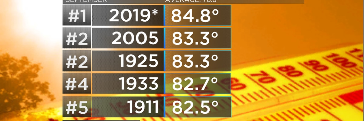 September of 2019 is on pace for record heat