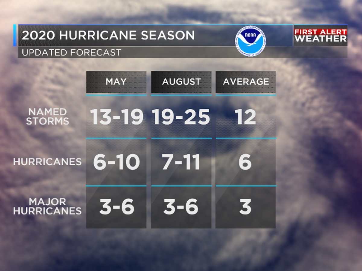 First Alert! Extremely active hurricane season forecast by NOAA