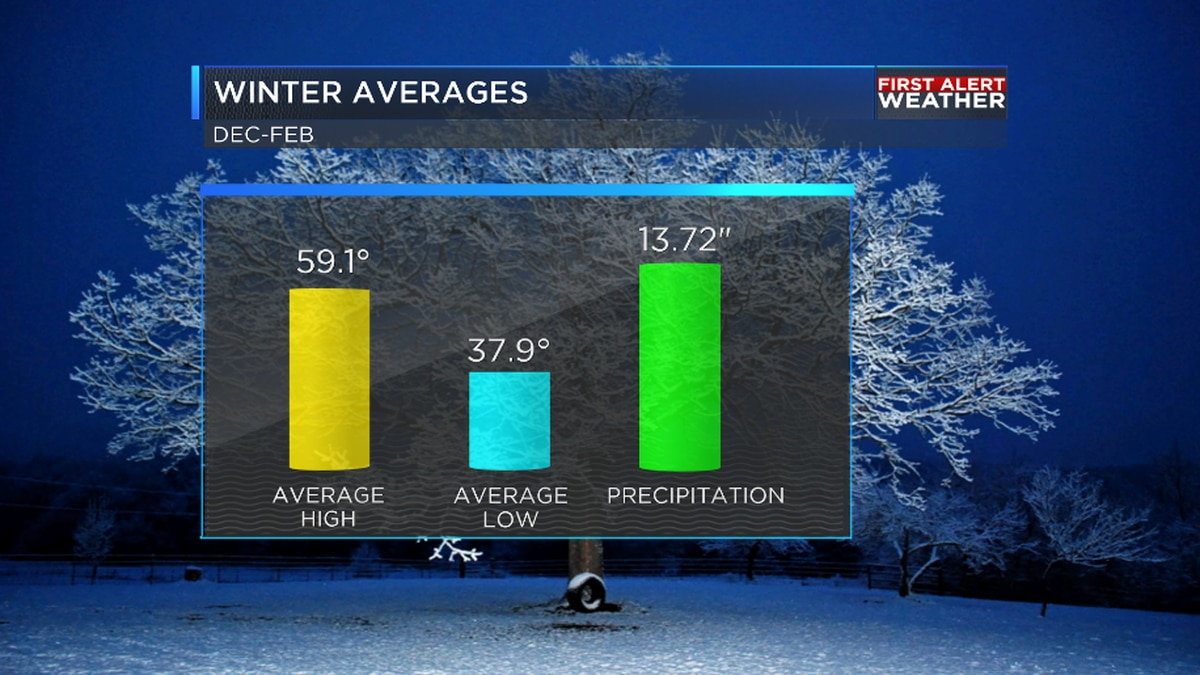 Warmer and drier than average winter season forecast for the ArkLaTex
