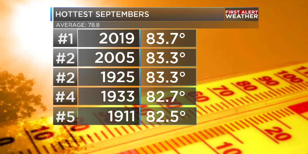 September 2019 now hottest September in Shreveport in 145 years!