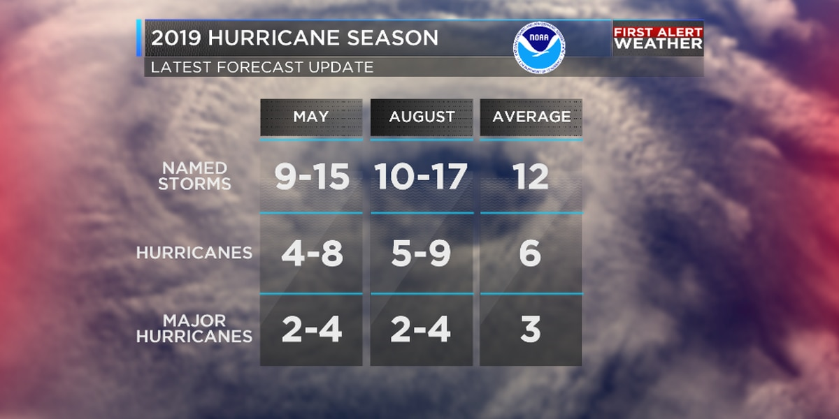 NOAA increases chance for above-normal hurricane season