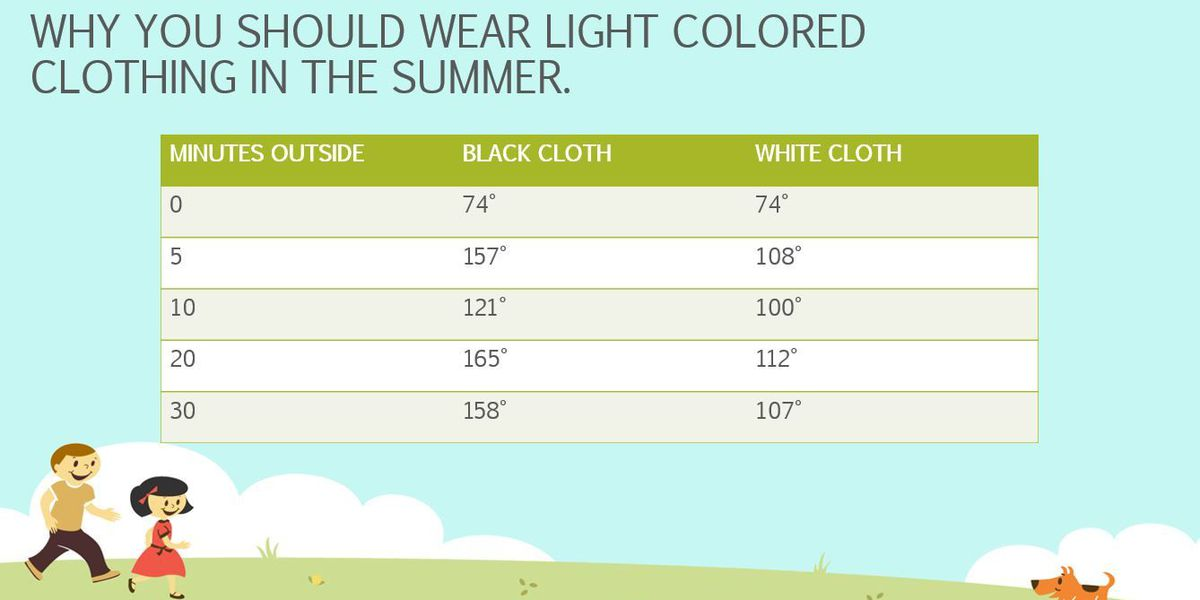 Benefits of wearing light colors in the summertime