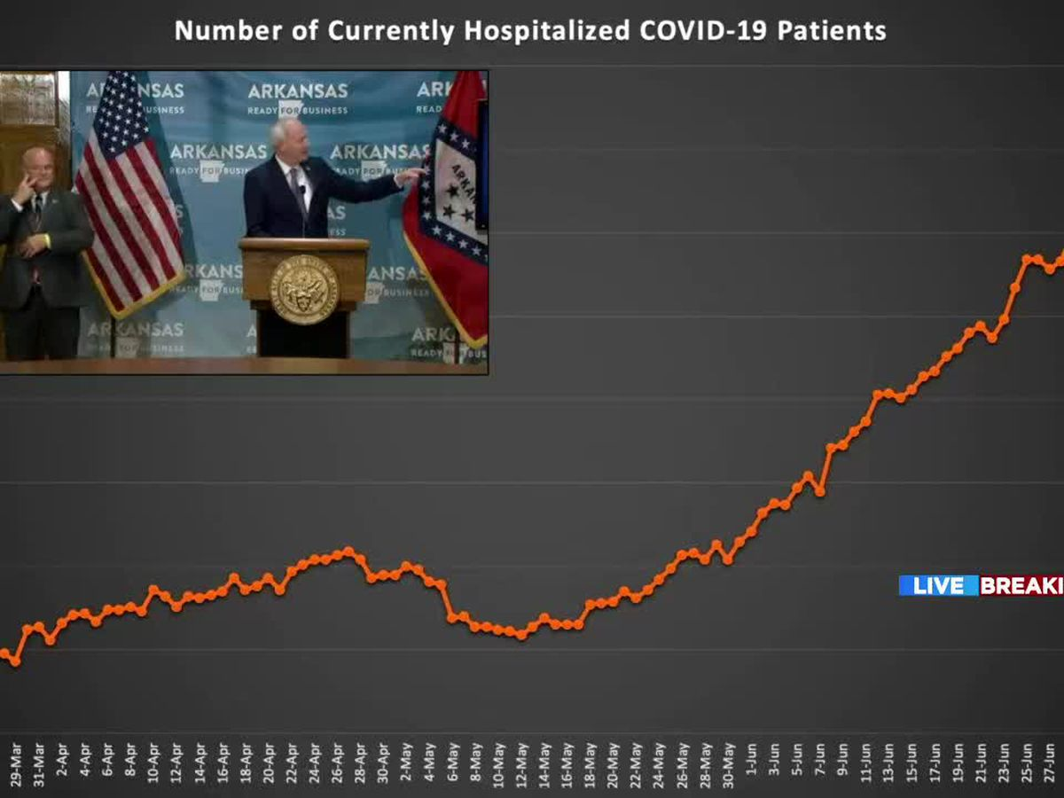 Ark. sees increases in hospitalizations and unemployment identity theft fraud cases related to COVID-19