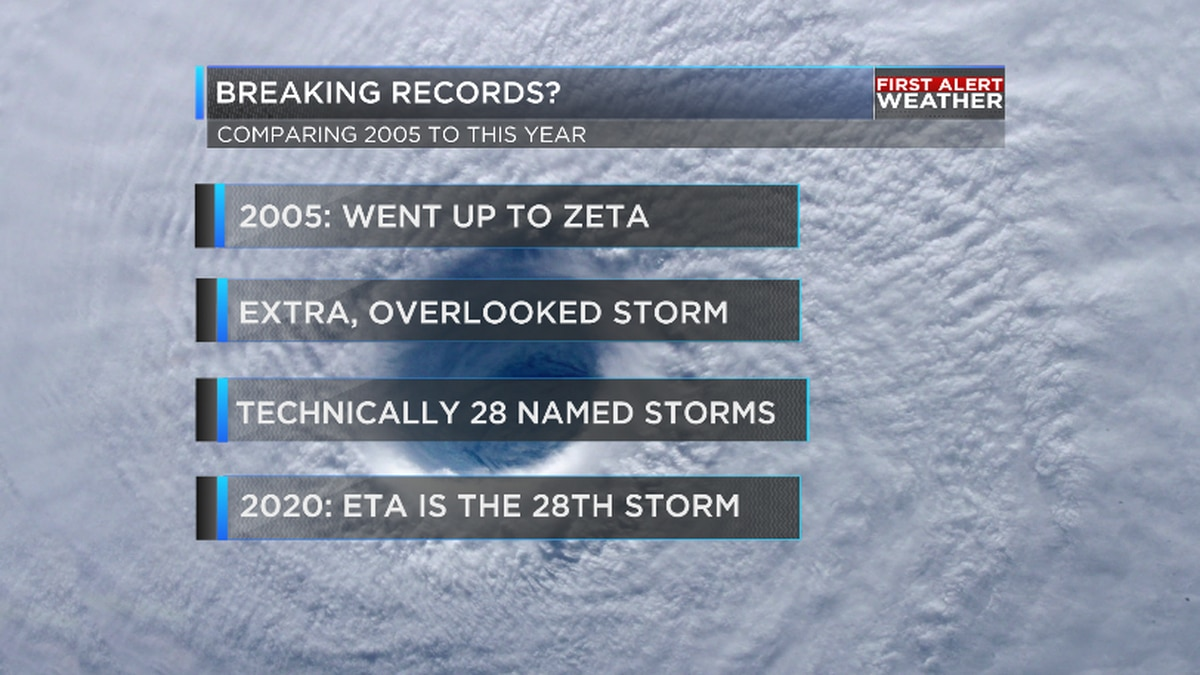 Tied with 2005 for named storms although we're one name ahead