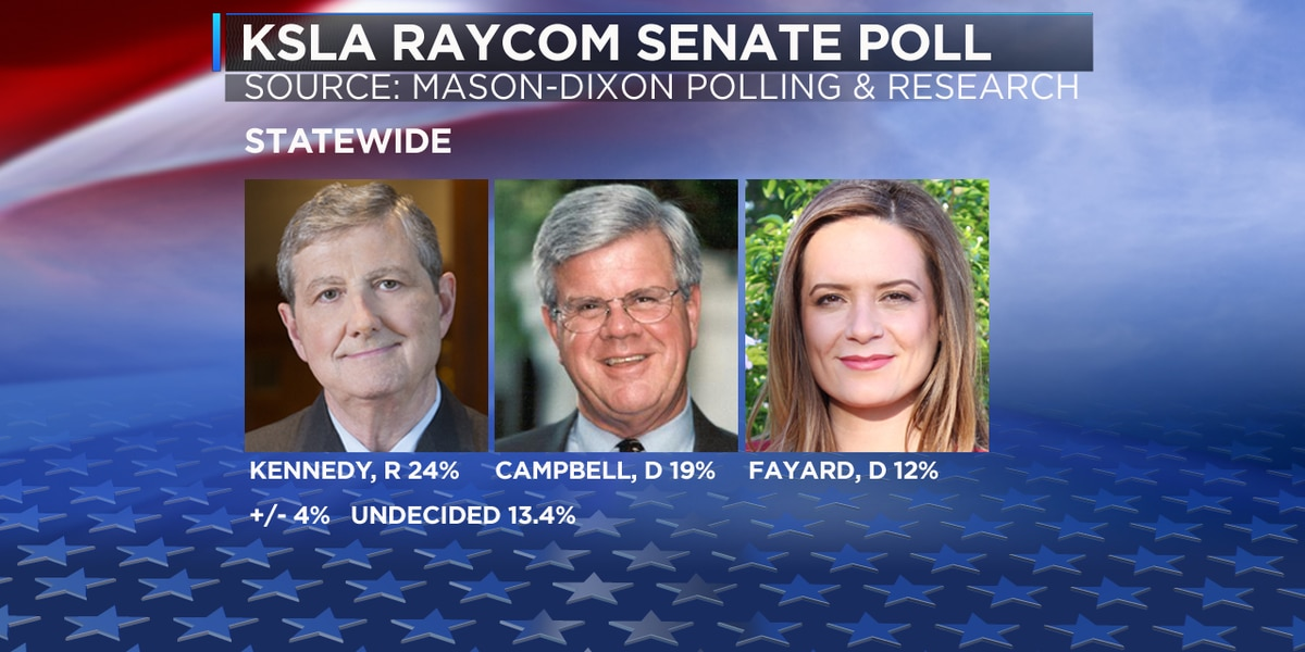 Exclusive Poll: Kennedy leads candidates in Senate race