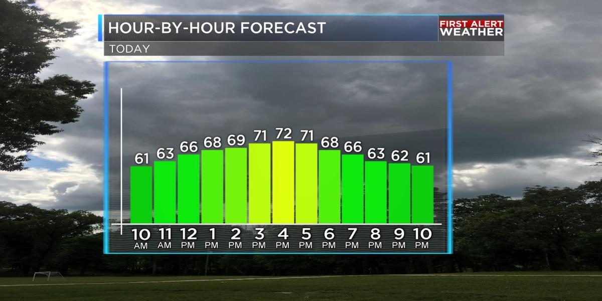 Rain chances decrease throughout the day