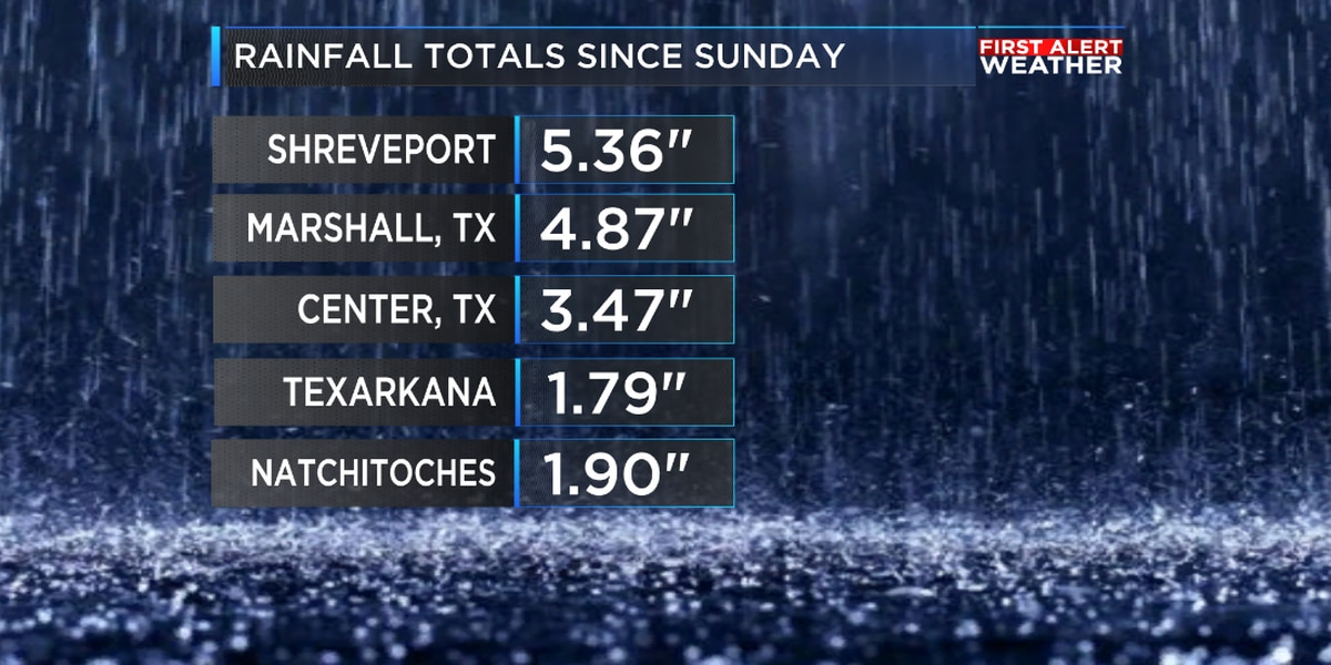 Nearly half a foot of rain has fallen since Sunday in parts of the ArkLaTex