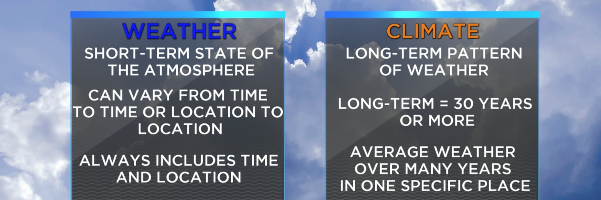 The difference between Weather and Climate