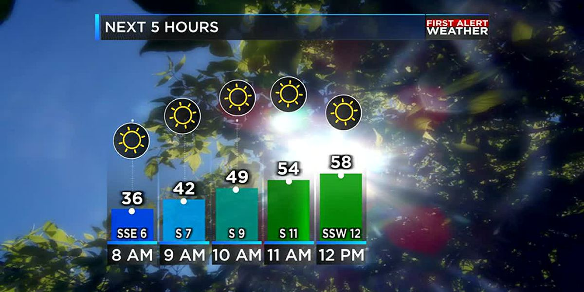 Cold front brings rain Wednesday