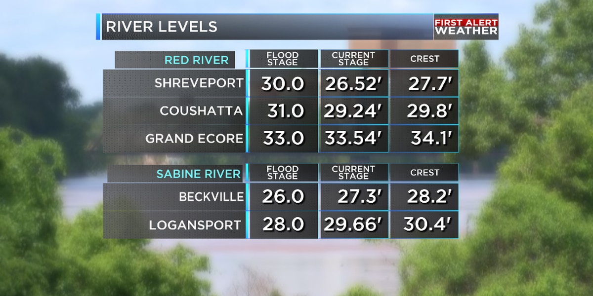 FIRST ALERT: Latest on river levels and weekend forecast
