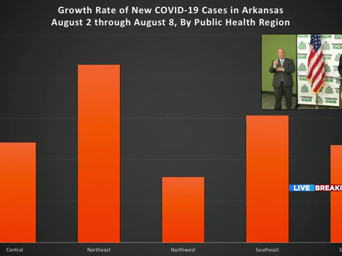 Northeast Arkansas has the highest COVID-19 growth rate