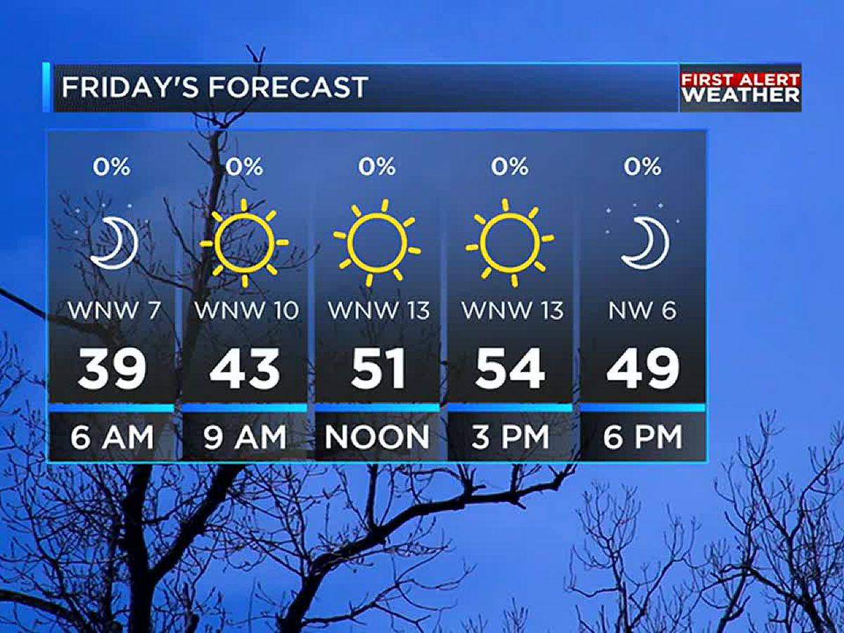 Sunshine returns Friday before some more rain over the weekend