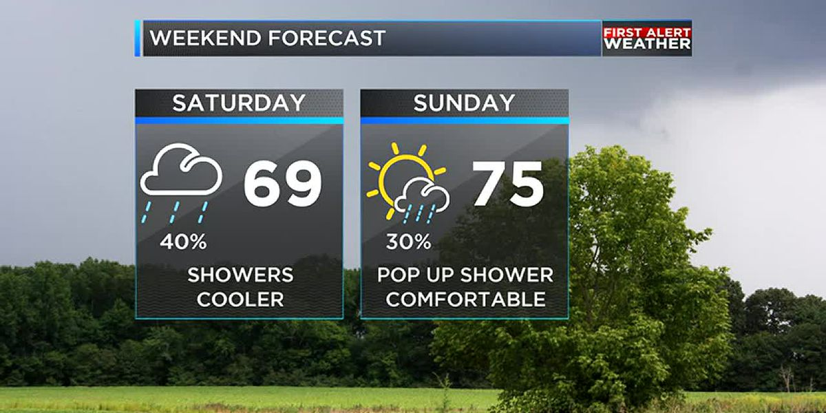 Weekend showers followed by very warm temperatures next week