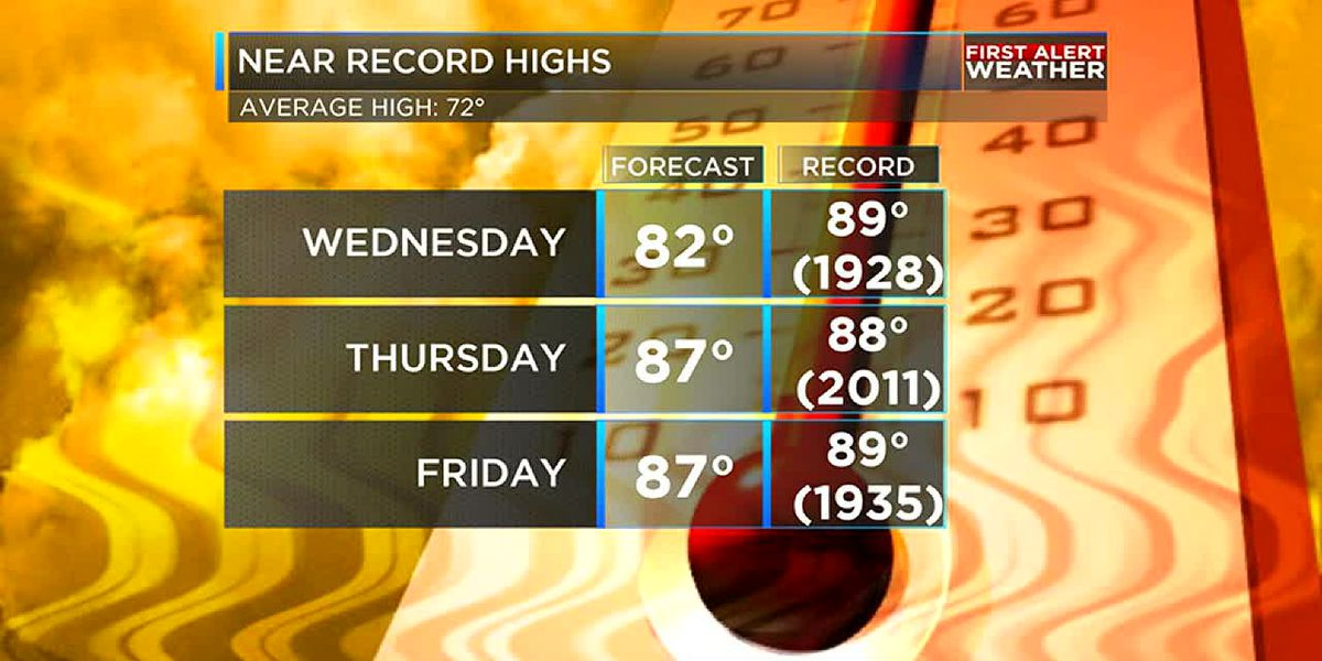 Near record warmth and some cooling showers on the way