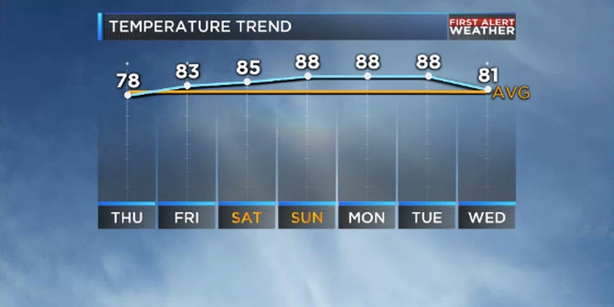 Tranquil weather pattern takes over