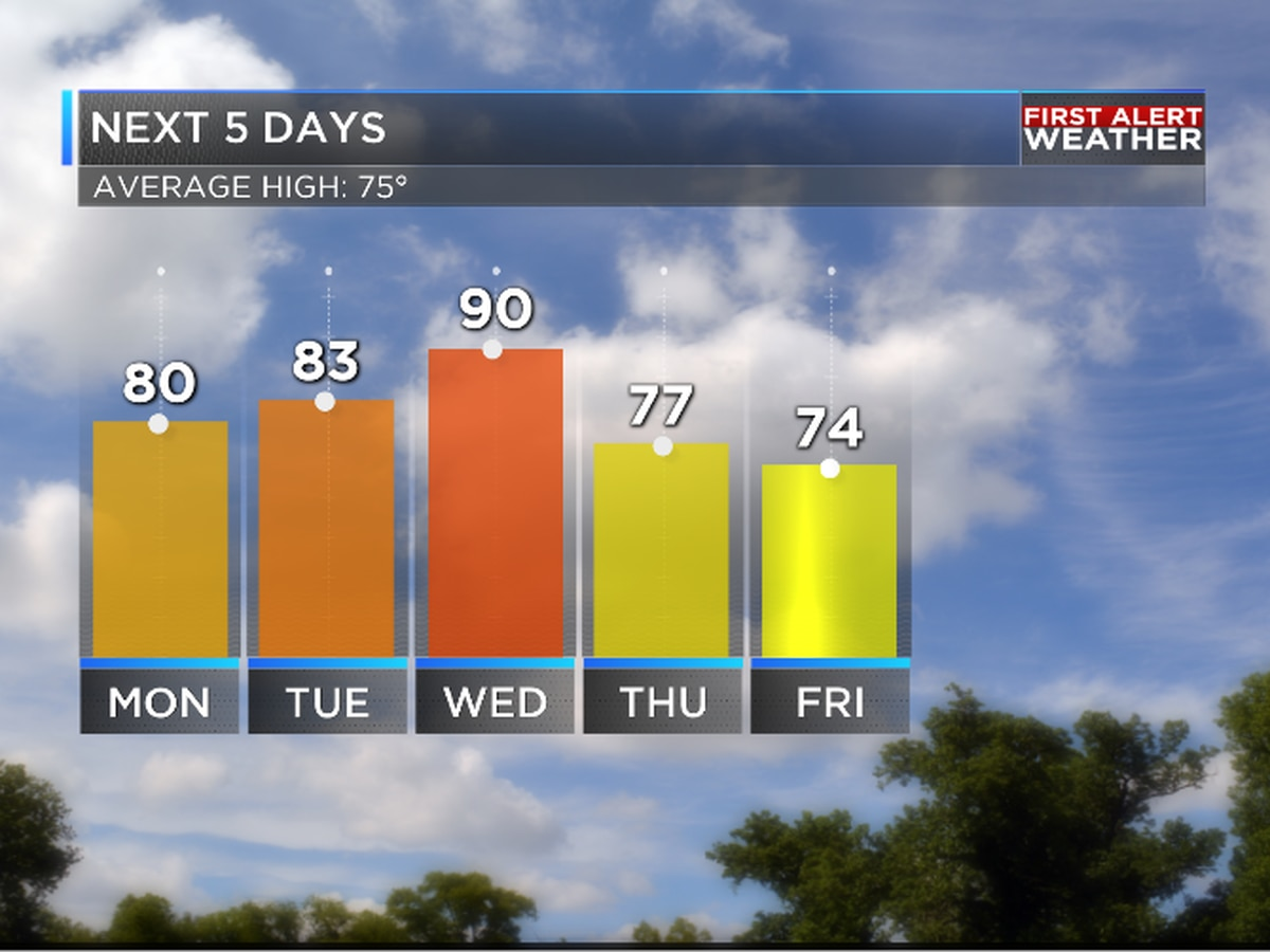 Return to 90s possible Wednesday