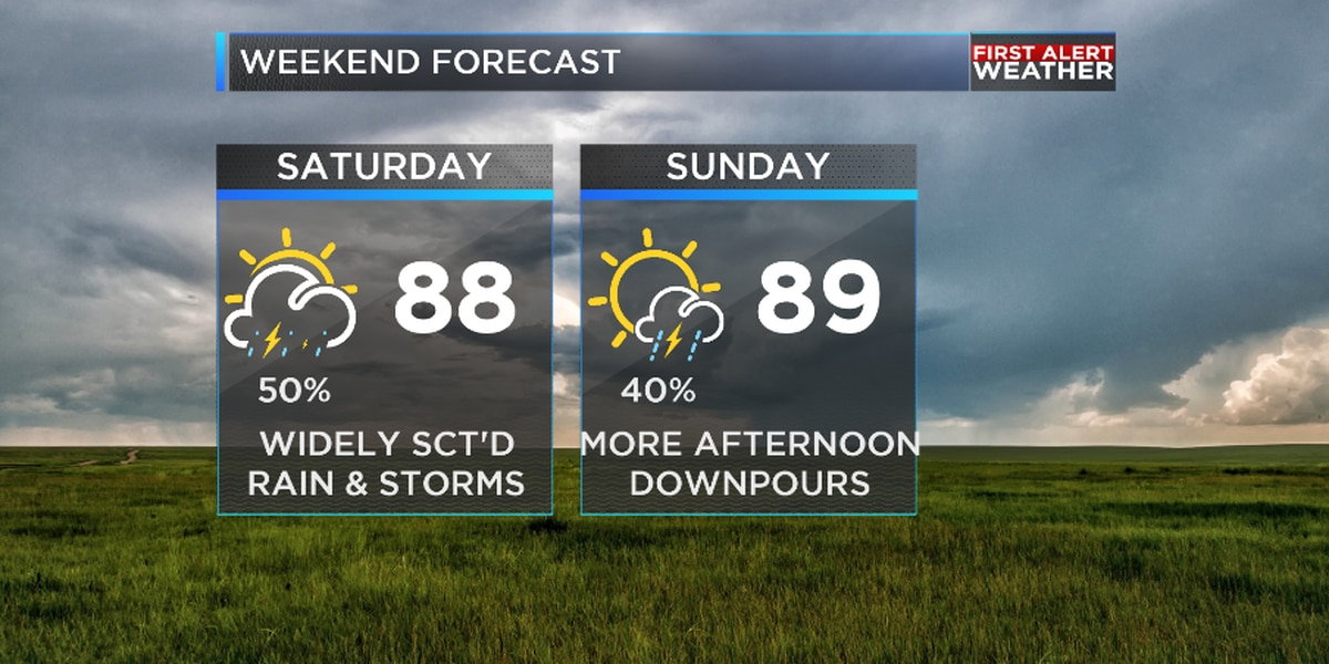 Scattered showers and storms could impact your weekend
